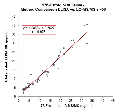 Method Comparison LCMS